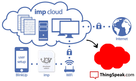 Electric Imp to ThingSpeak Internet of Things
