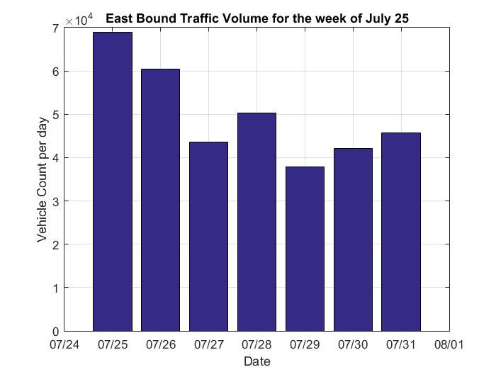 Counting Cars and Analyzing Traffic » Hans on IoT - MATLAB & Simulink