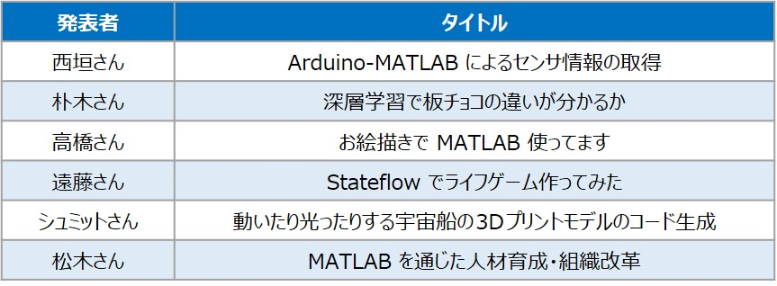 MATLAB Lightning Talk 2019