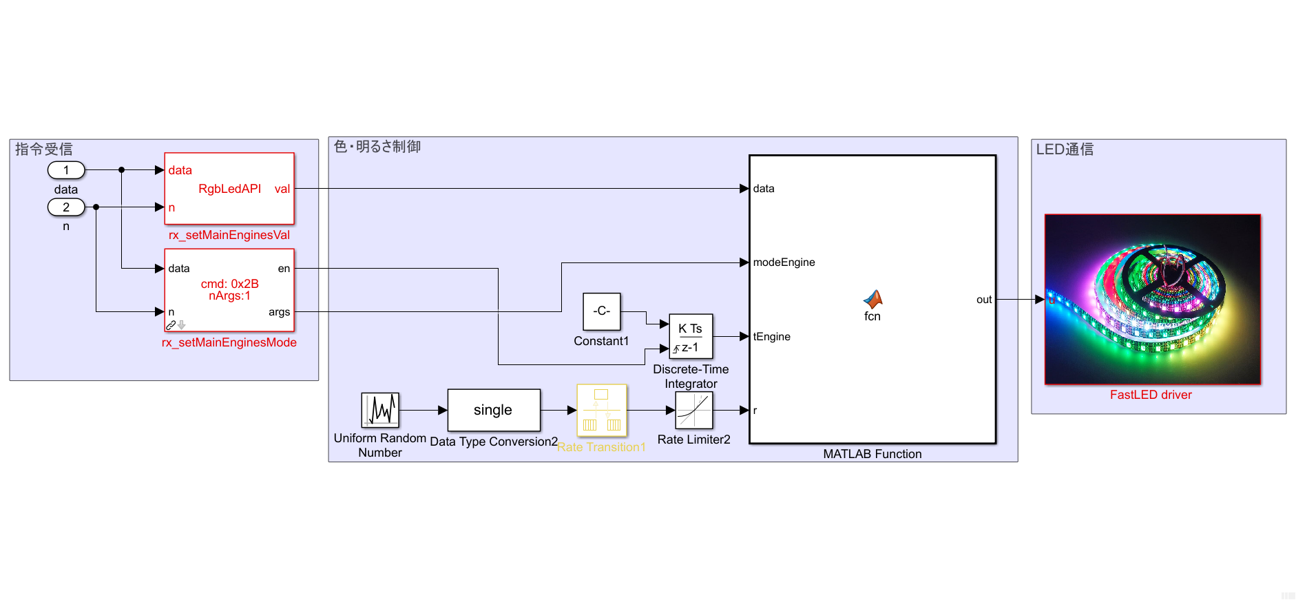 図 6. メインエンジン制御ロジック