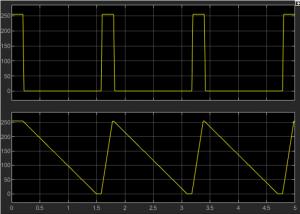 図 5. 航行灯明るさ(上:パルス信号、下:Rate Limiter出口)