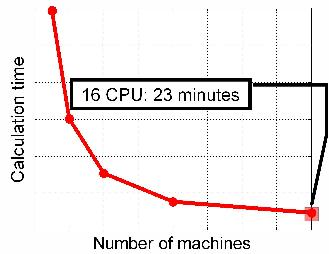 Distributed computing speed-up