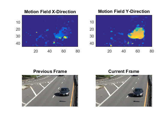 Subpixel Motion Estimation without Interpolation » File Exchange ...