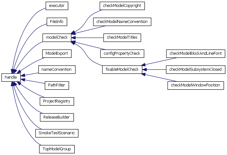 Document your dependencies file exchange pick of the week matlab the above image shows a subset of the class hierarchy for a project i have been working on which i was able to generate using fabrices tool ccuart Image collections