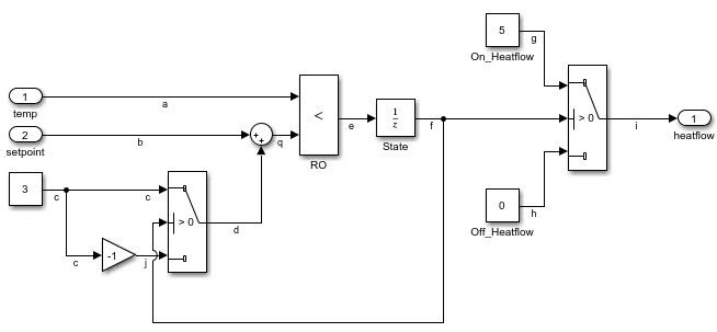 Initial Simulink model