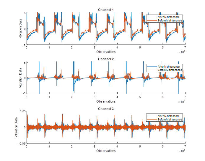 Industrial Machinery Anomaly Detection