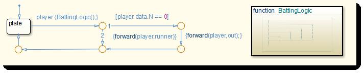 Plate logic