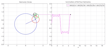 Fourier series animation using phasor addition » Steve on Image