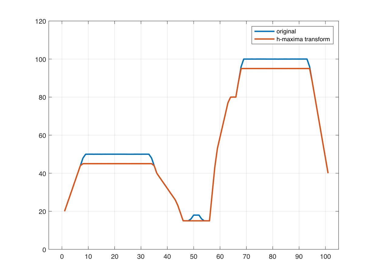 Small-Peak Suppression with the H-Maxima Transform