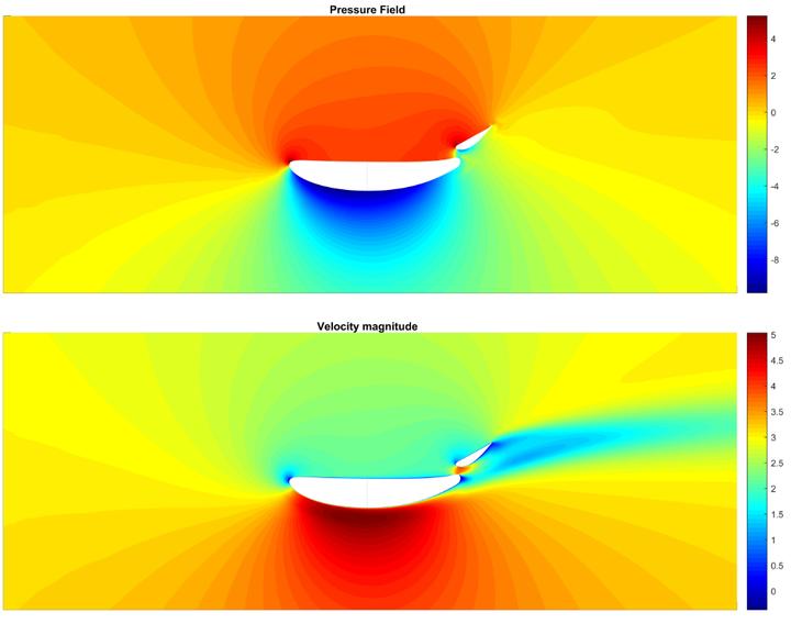 CFD Modeling using MATLAB » Racing Lounge - MATLAB & Simulink