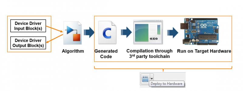 Code Generation: Run MATLAB Code and Simulink Models Anywhere
