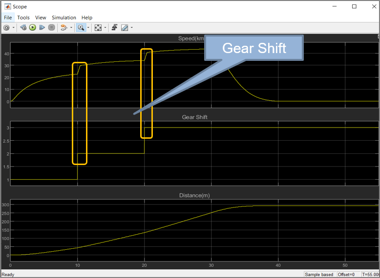 Velocity and gear shift plot