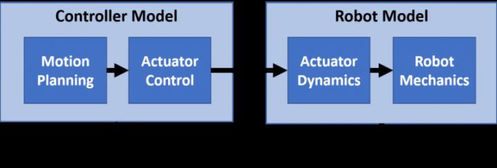 Walking Robot Modeling and Simulation