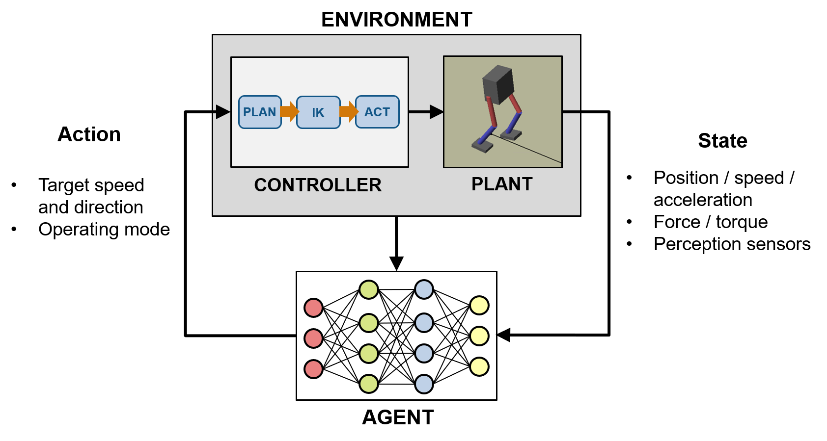 Walking Robot Control: From PID to Reinforcement Learning